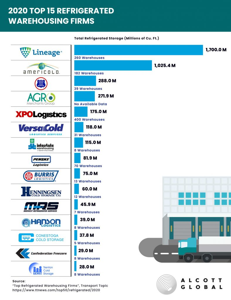 Top 15 Refrigerated Warehousing Firms in 2020 Featured Image