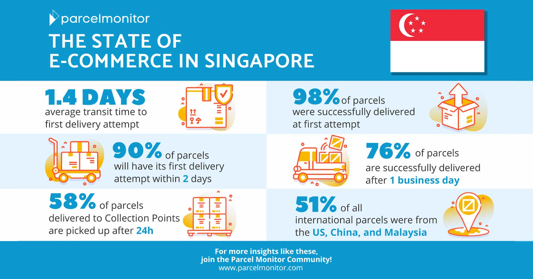 State of E-Commerce in Singapore 2020 Featured Image