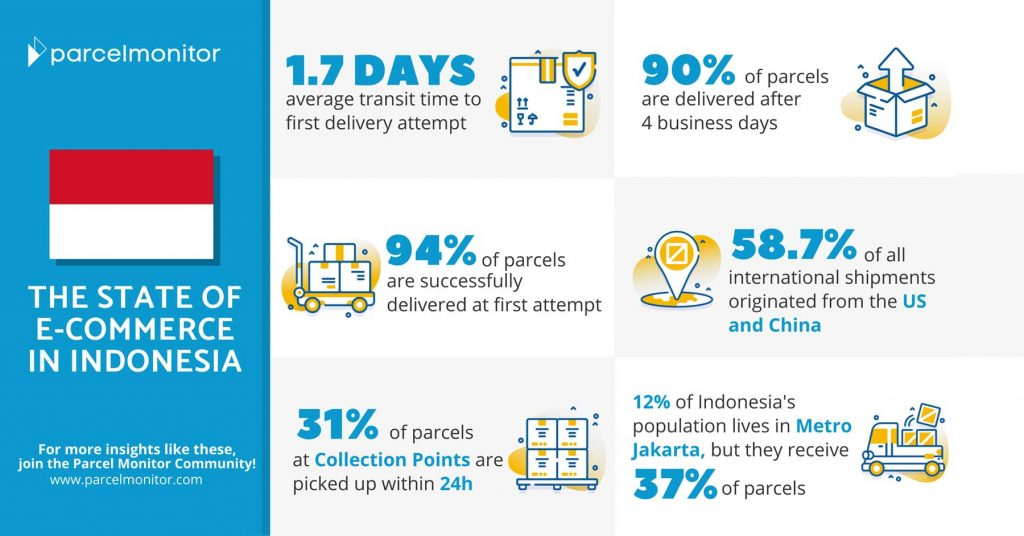 Parcel Monitor: State of E-Commerce in Indonesia 2020 Featured Image