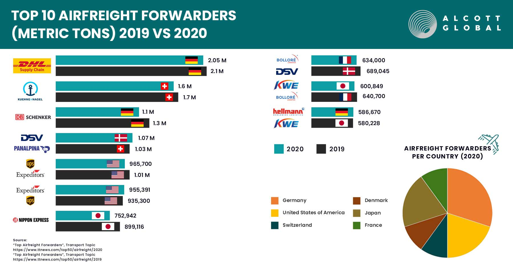Top 10 Airfreight Forwarders - 2020 vs. 2019 Featured Image