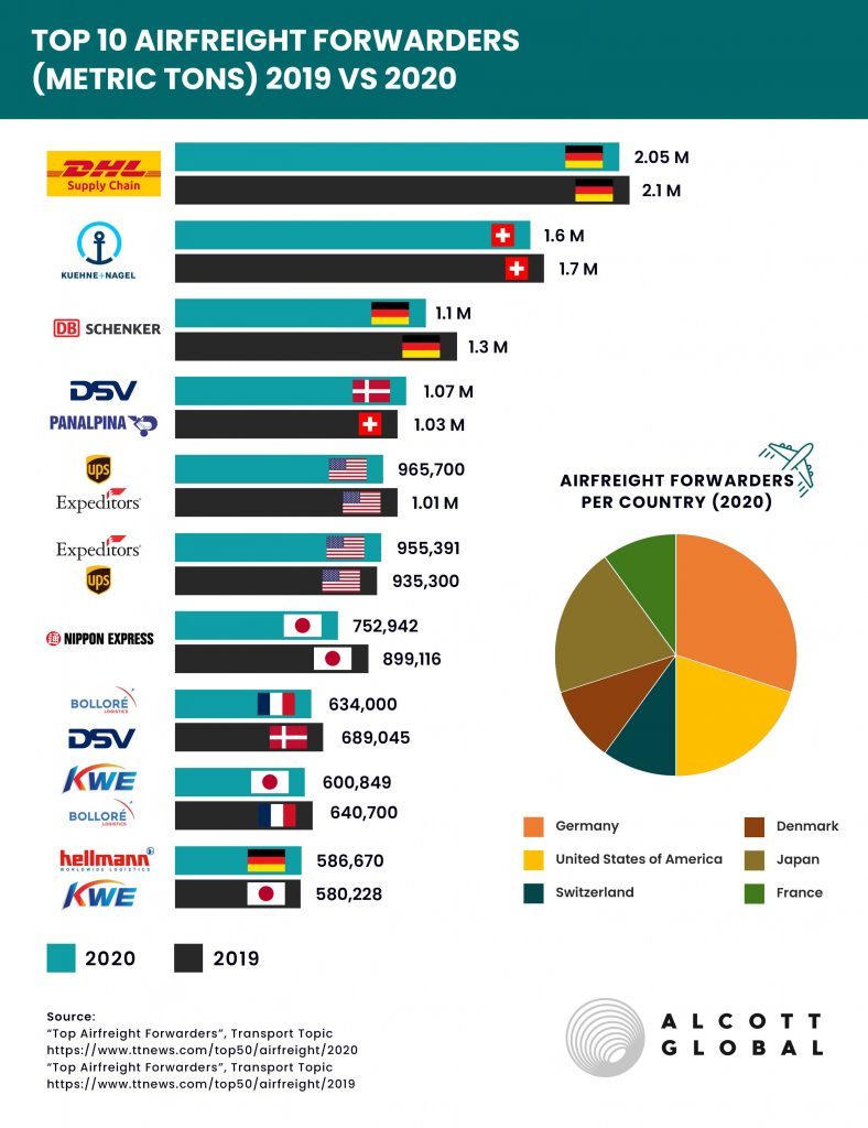 Top-10-Airfreight-2020-vs-2019 Featured Image