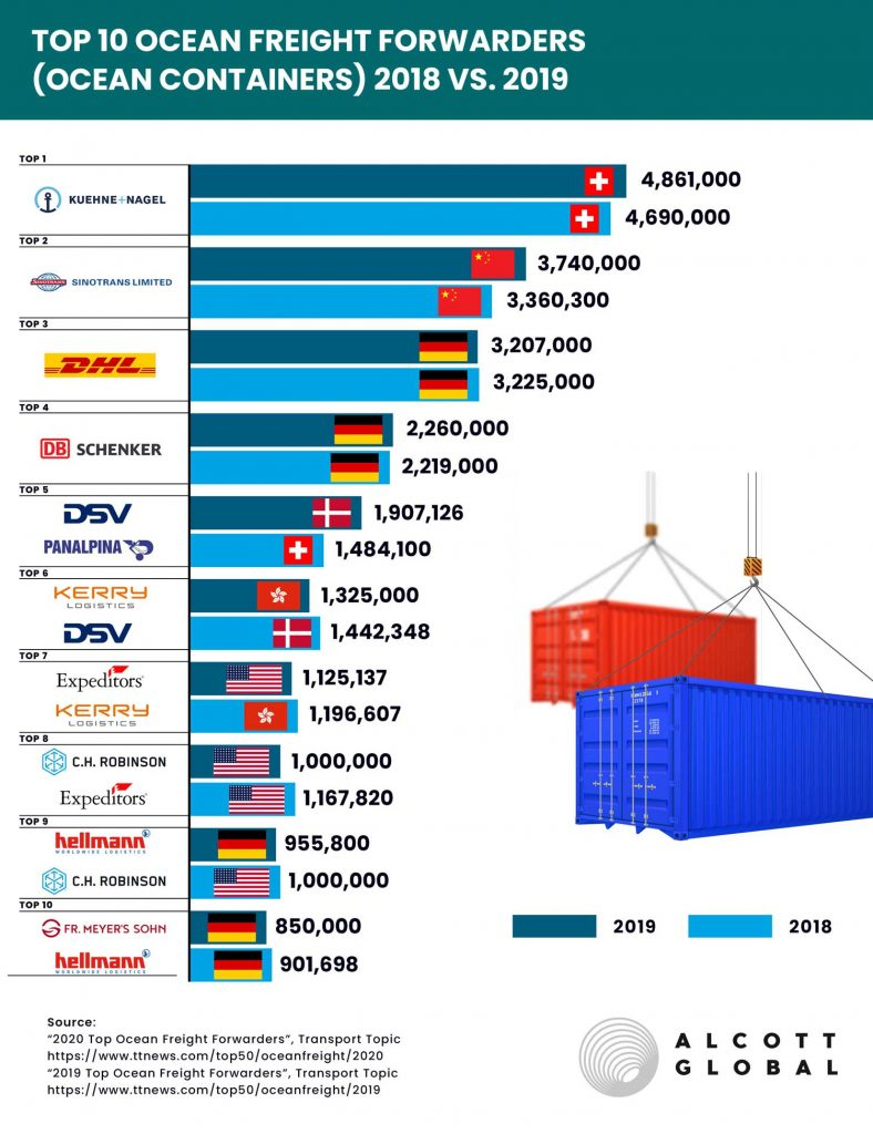 Top 10 Ocean Freight Forwarders (Ocean Containers) 2018 vs. 2019 Featured Image