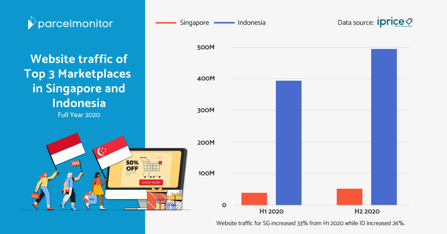 Parcel Monitor: How Marketplaces Are Enabling Direct-to-Consumer Brands to Succeed Featured Image