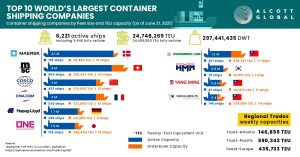 Top-10-Shipping-Fleet-in-the-World-Featured-Image