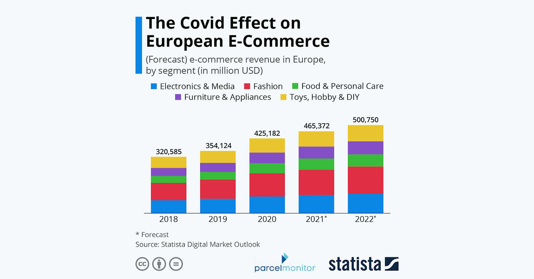 Parcel Monitor: How a Year of COVID Affected Europe's E-Commerce Logistics Featured Image