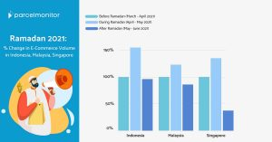Parcel Monitor: How Much More Did Consumers Buy During Ramadan 2021? Featured Image