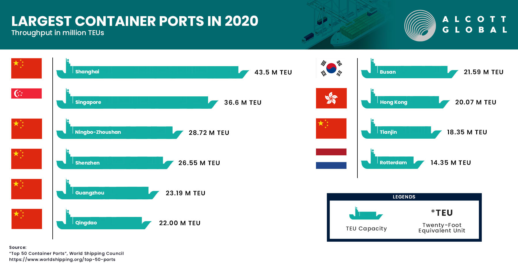 Top 10 - World's Largest Container Ports in 2020 Featured Image