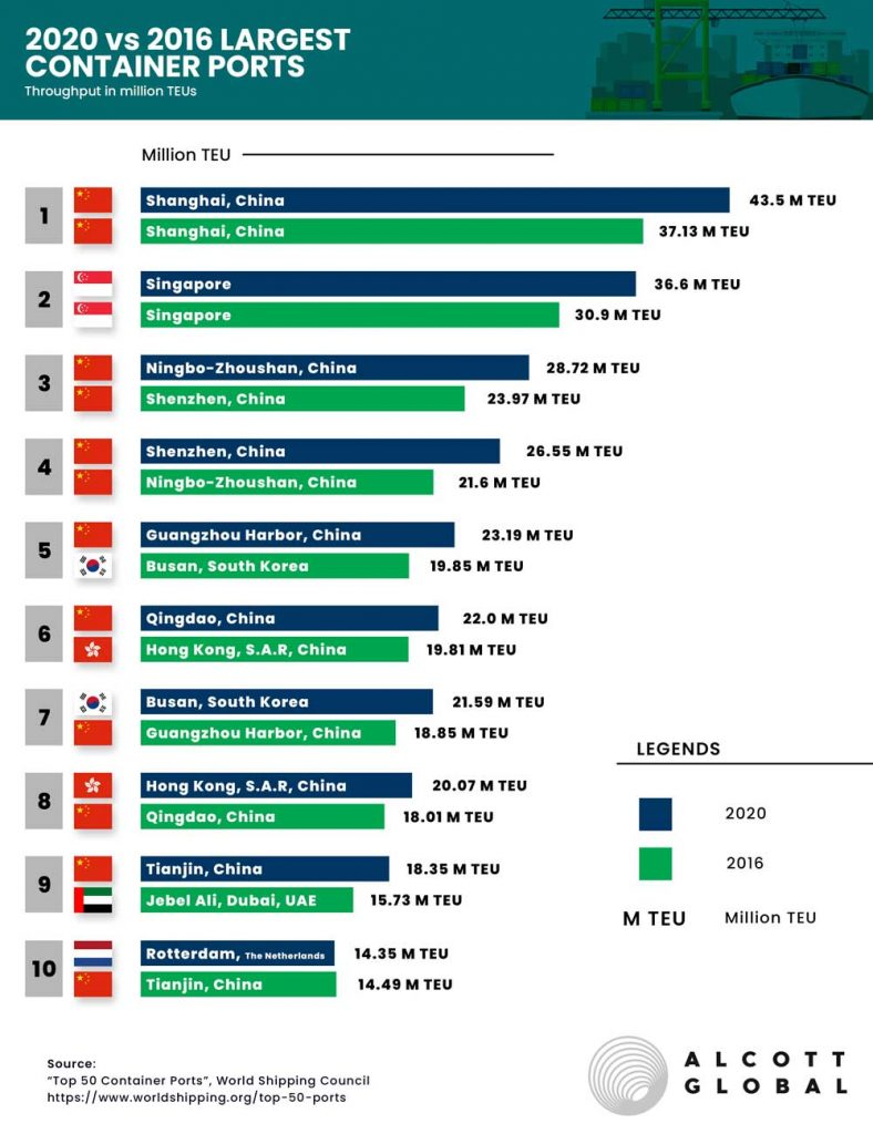 2020-vs-2016-Largest-Container-Ports Featured Image