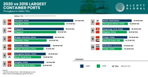 Top 10 - World's Largest Container Ports in 2020 vs. 2016 Featured Image